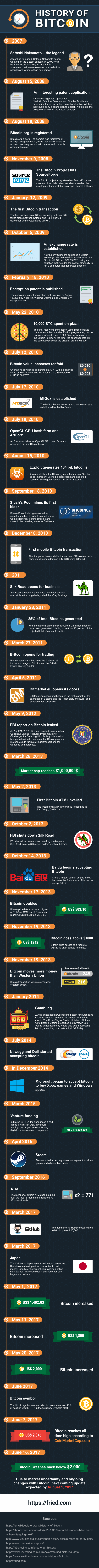 QUE.com.History-of-Bitcoin-Infographic
